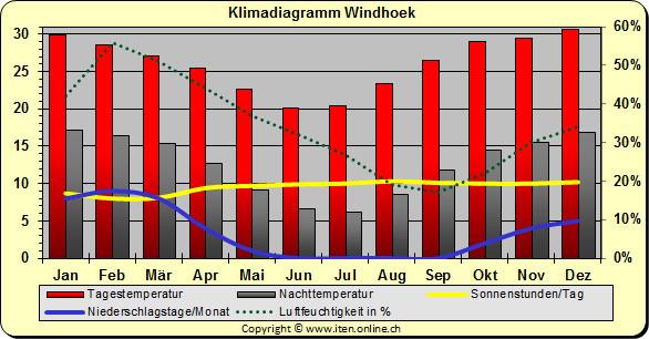 Namibia Wetter November
