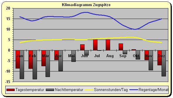 Temperatur Zugspitze