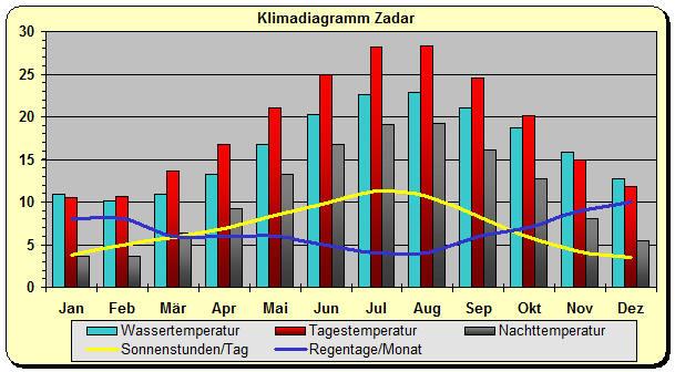 Wetter In Zadar