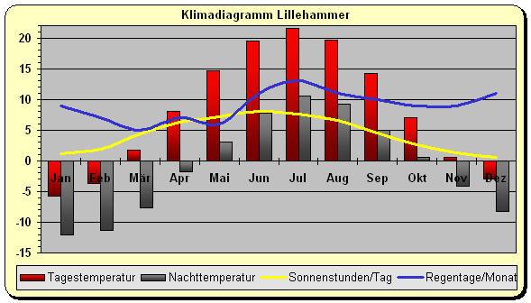 temperaturen norwegen august